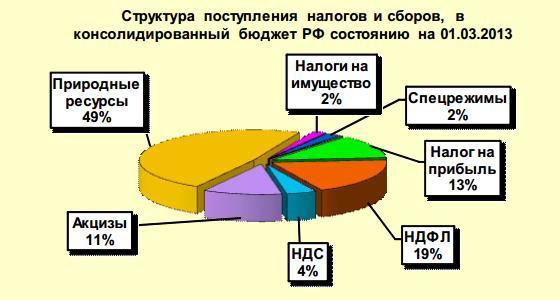 Налоговые поступления в бюджет Красноярского края за январь–февраль 2013 г. сократились по сравнению с аналогичным...