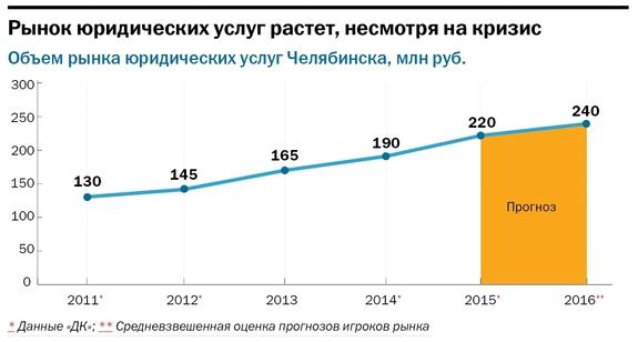 Рынок юридических услуг в россии Скажи