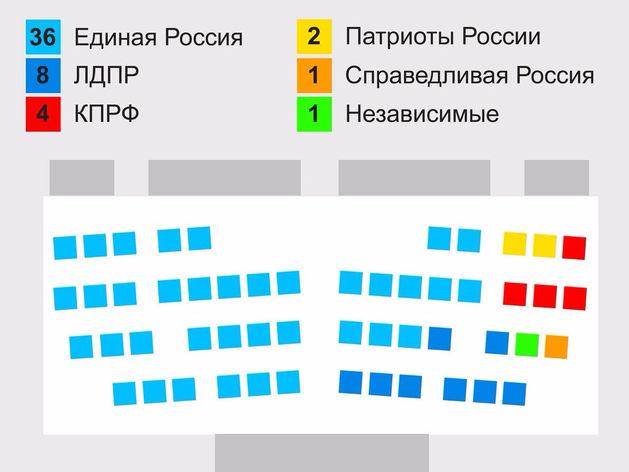 Как распределились кресла в заксобрании Красноярского края (ИНФОГРАФИКА)