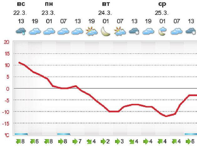 Красноярск в начале недели ожидают морозы